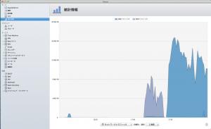 学生研究室のOS X Serverのスループットはこんなものです。無線を使っている割には良い感じに見えます。